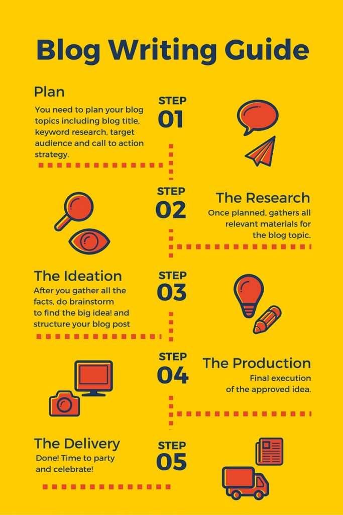 Blog Writing Process Infographics