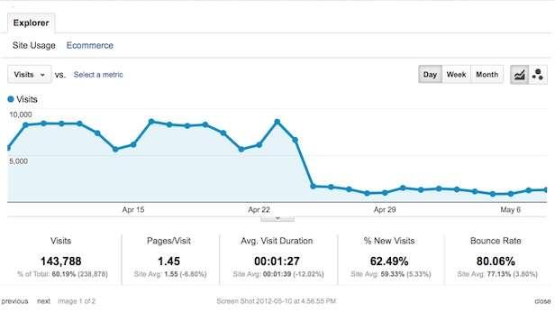 Analytics Drop