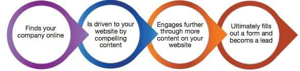 blog_content_chain