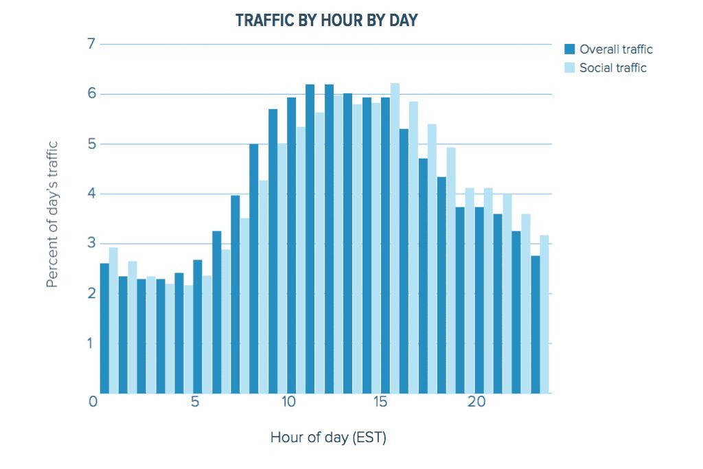 Traffic-web-traffic-research