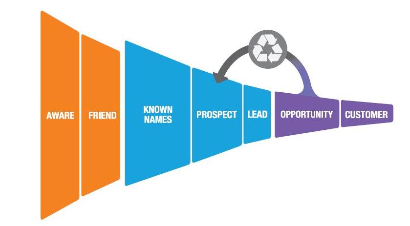 website lead journey